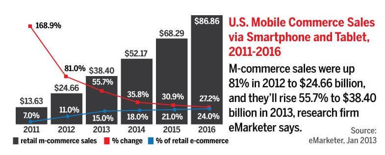 eMarketer: US Retail Mcommerce Sales